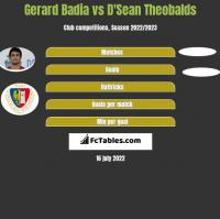 Gerard Badia vs D'Sean Theobalds h2h player stats