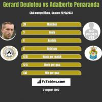 Gerard Deulofeu vs Adalberto Penaranda h2h player stats
