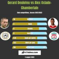 Gerard Deulofeu vs Alex Oxlade-Chamberlain h2h player stats