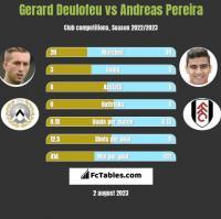 Gerard Deulofeu vs Andreas Pereira h2h player stats