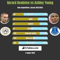 Gerard Deulofeu vs Ashley Young h2h player stats