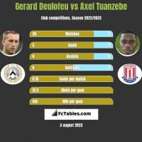 Gerard Deulofeu vs Axel Tuanzebe h2h player stats