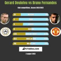 Gerard Deulofeu vs Bruno Fernandes h2h player stats