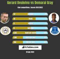 Gerard Deulofeu vs Demarai Gray h2h player stats