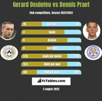 Gerard Deulofeu vs Dennis Praet h2h player stats