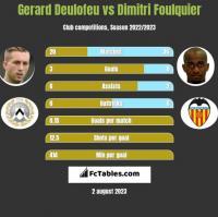 Gerard Deulofeu vs Dimitri Foulquier h2h player stats