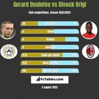 Gerard Deulofeu vs Divock Origi h2h player stats