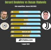Gerard Deulofeu vs Dusan Vlahovic h2h player stats
