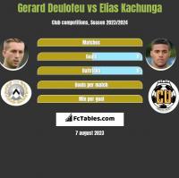Gerard Deulofeu vs Elias Kachunga h2h player stats