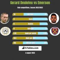 Gerard Deulofeu vs Emerson h2h player stats