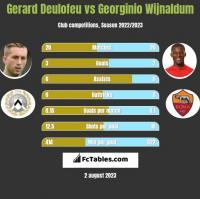 Gerard Deulofeu vs Georginio Wijnaldum h2h player stats