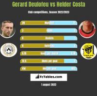 Gerard Deulofeu vs Helder Costa h2h player stats