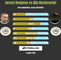 Gerard Deulofeu vs Ilija Nestorovski h2h player stats