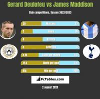 Gerard Deulofeu vs James Maddison h2h player stats
