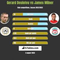 Gerard Deulofeu vs James Milner h2h player stats