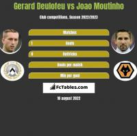 Gerard Deulofeu vs Joao Moutinho h2h player stats