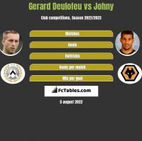 Gerard Deulofeu vs Johny h2h player stats