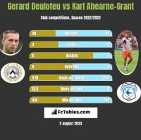 Gerard Deulofeu vs Karl Ahearne-Grant h2h player stats