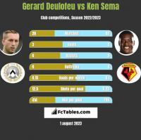 Gerard Deulofeu vs Ken Sema h2h player stats