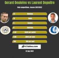 Gerard Deulofeu vs Laurent Depoitre h2h player stats
