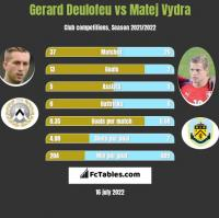 Gerard Deulofeu vs Matej Vydra h2h player stats