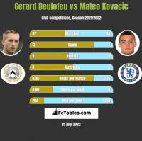Gerard Deulofeu vs Mateo Kovacic h2h player stats