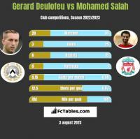 Gerard Deulofeu vs Mohamed Salah h2h player stats