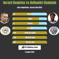 Gerard Deulofeu vs Nathaniel Chalobah h2h player stats