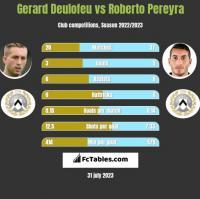 Gerard Deulofeu vs Roberto Pereyra h2h player stats