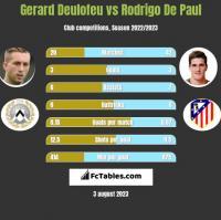 Gerard Deulofeu vs Rodrigo De Paul h2h player stats