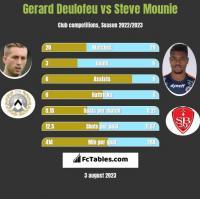 Gerard Deulofeu vs Steve Mounie h2h player stats