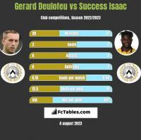 Gerard Deulofeu vs Success Isaac h2h player stats