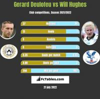 Gerard Deulofeu vs Will Hughes h2h player stats