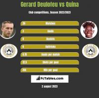 Gerard Deulofeu vs Quina h2h player stats