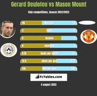Gerard Deulofeu vs Mason Mount h2h player stats