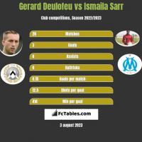 Gerard Deulofeu vs Ismaila Sarr h2h player stats