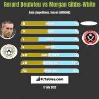 Gerard Deulofeu vs Morgan Gibbs-White h2h player stats