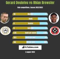 Gerard Deulofeu vs Rhian Brewster h2h player stats