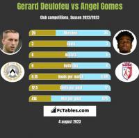 Gerard Deulofeu vs Angel Gomes h2h player stats