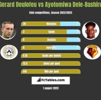 Gerard Deulofeu vs Ayotomiwa Dele-Bashiru h2h player stats
