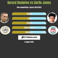 Gerard Deulofeu vs Curtis Jones h2h player stats