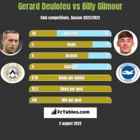 Gerard Deulofeu vs Billy Gilmour h2h player stats