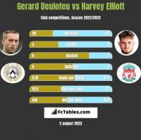 Gerard Deulofeu vs Harvey Elliott h2h player stats