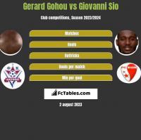 Gerard Gohou vs Giovanni Sio h2h player stats
