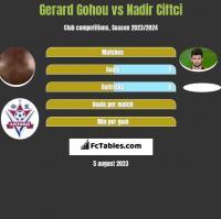 Gerard Gohou vs Nadir Ciftci h2h player stats
