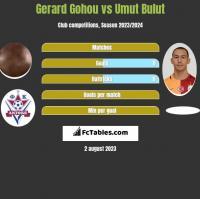 Gerard Gohou vs Umut Bulut h2h player stats