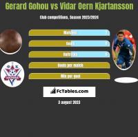Gerard Gohou vs Vidar Oern Kjartansson h2h player stats