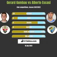 Gerard Gumbau vs Alberto Escasi h2h player stats