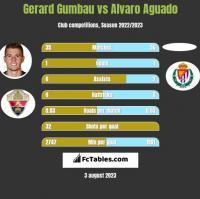 Gerard Gumbau vs Alvaro Aguado h2h player stats