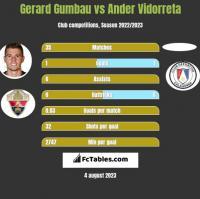 Gerard Gumbau vs Ander Vidorreta h2h player stats